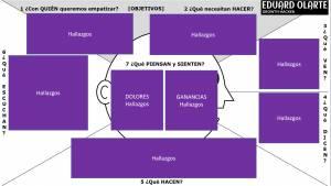Mapa de empatía cómo diseñarlo paso a paso para tu negocio